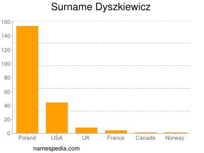 Surname Dyszkiewicz
