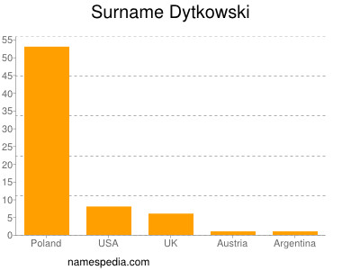 Surname Dytkowski
