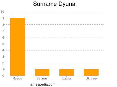 Surname Dyuna