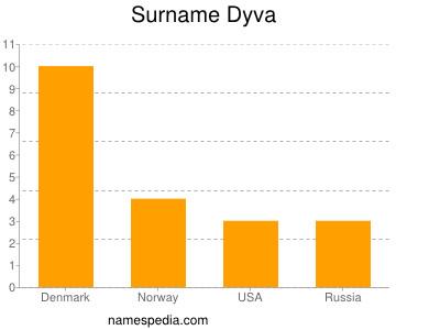 Surname Dyva