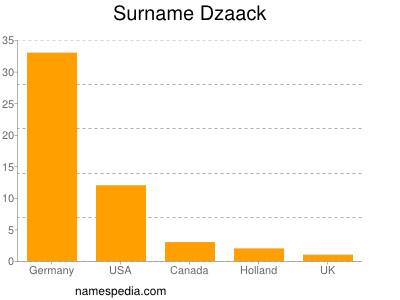 Surname Dzaack