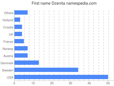 Given name Dzenita