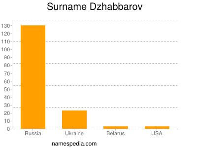 Surname Dzhabbarov