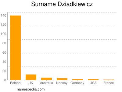 Surname Dziadkiewicz