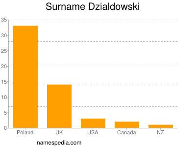 Surname Dzialdowski