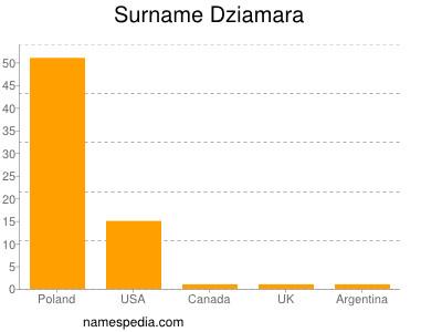 Surname Dziamara