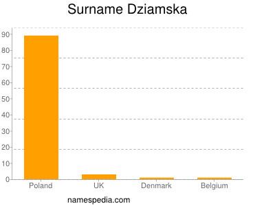 Familiennamen Dziamska