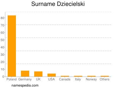 Surname Dziecielski