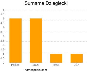 Surname Dziegiecki