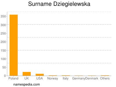 Surname Dziegielewska