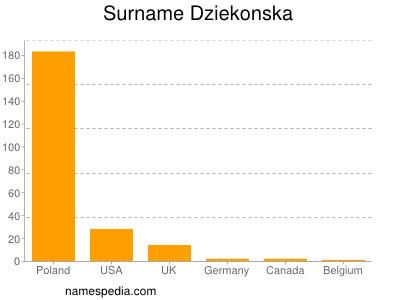 Surname Dziekonska