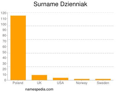 Surname Dzienniak