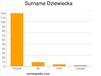 Surname Dziewiecka