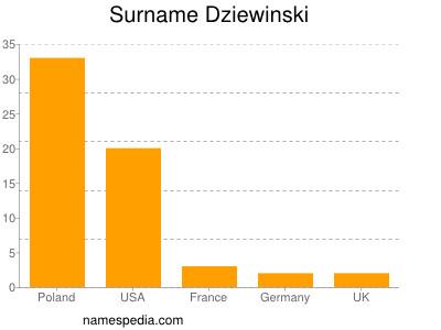 Surname Dziewinski