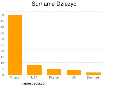 Surname Dziezyc