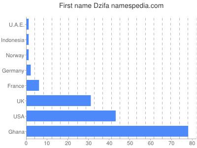 Given name Dzifa