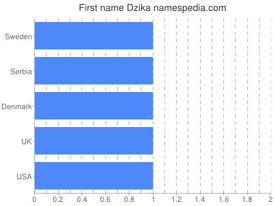 Vornamen Dzika