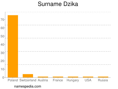 Familiennamen Dzika