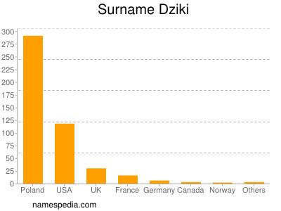 Surname Dziki