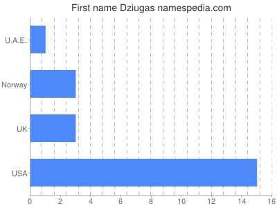 Vornamen Dziugas