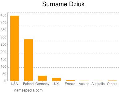 Surname Dziuk