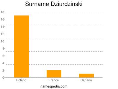 Surname Dziurdzinski