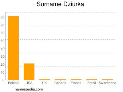Surname Dziurka