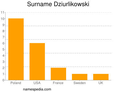 Surname Dziurlikowski