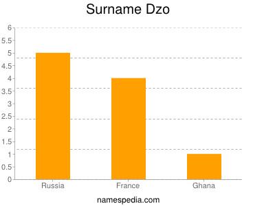 Surname Dzo