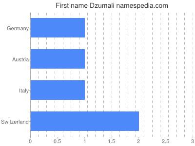 Given name Dzumali