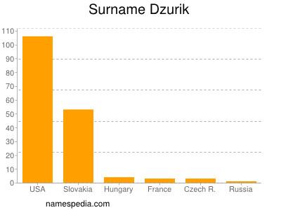 Surname Dzurik
