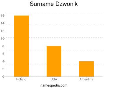 Surname Dzwonik