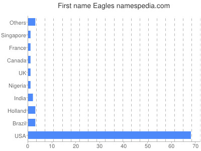 prenom Eagles