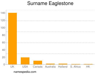 nom Eaglestone