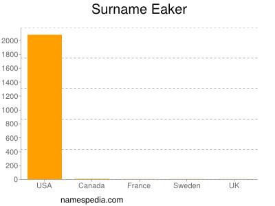 Surname Eaker