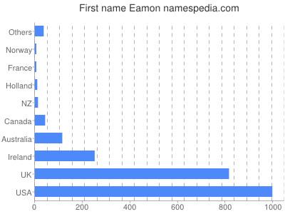 prenom Eamon