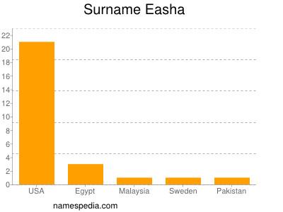 Surname Easha