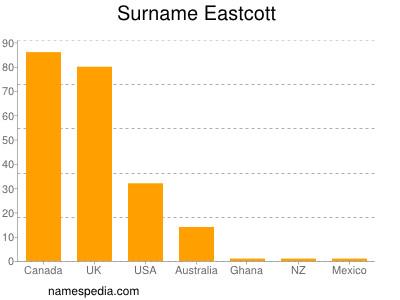 Surname Eastcott