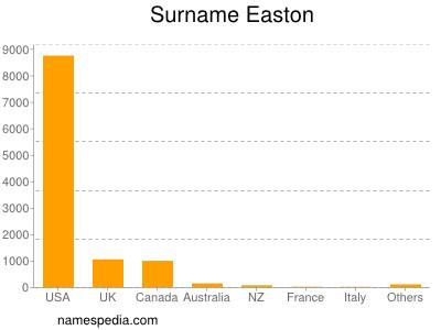 Familiennamen Easton