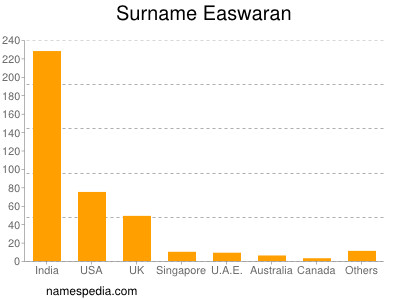 Surname Easwaran