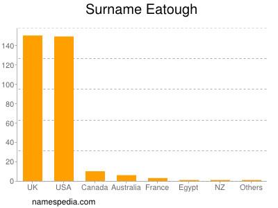 Surname Eatough