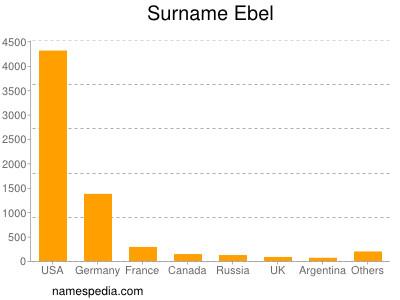 Surname Ebel