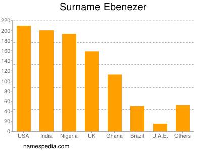 Surname Ebenezer