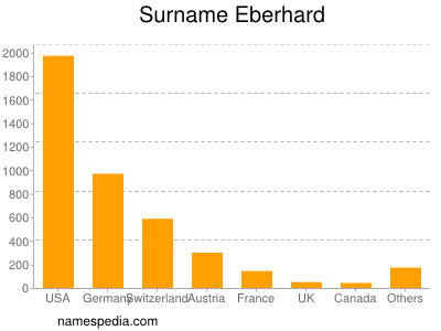 Familiennamen Eberhard