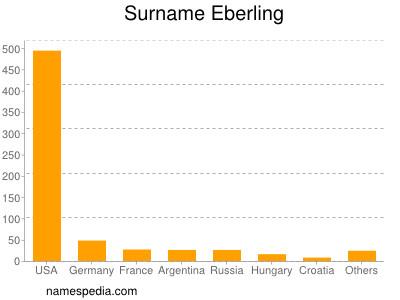 Surname Eberling