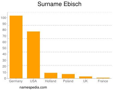 Surname Ebisch