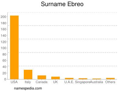 Surname Ebreo