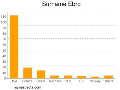 Surname Ebro