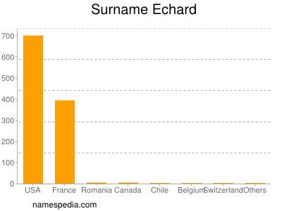 Surname Echard