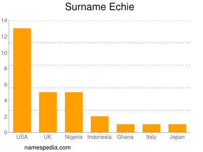 Surname Echie